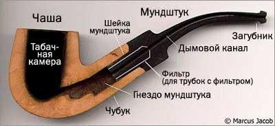 Трубки для курения из дерева